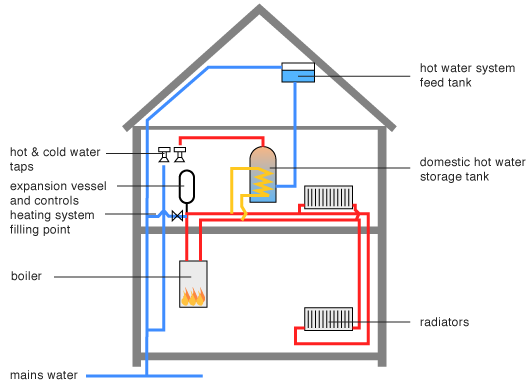 Boiler Instalations Jps Plumbing Ltd
